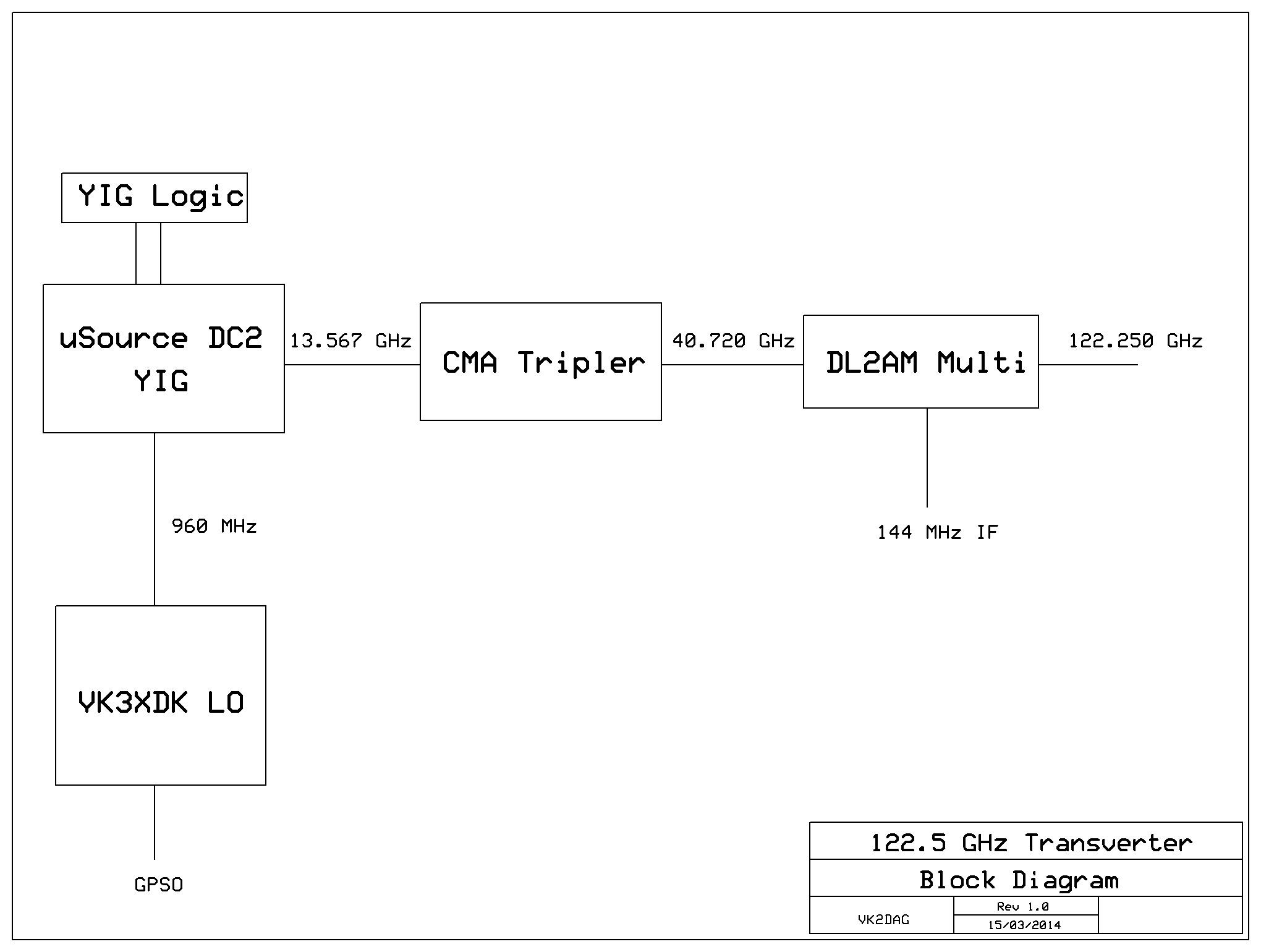 122 GHz Transverter - VK2DAG - 472 KHz to 474 THz -